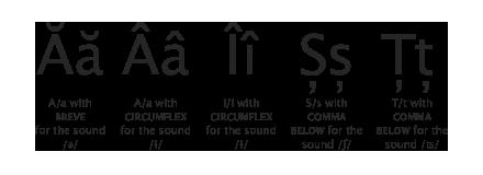 Romanian-Diacritics-1